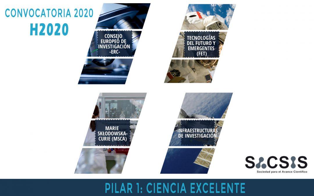 Últimas convocatorias H2020 del Pilar 1: Ciencia Excelente