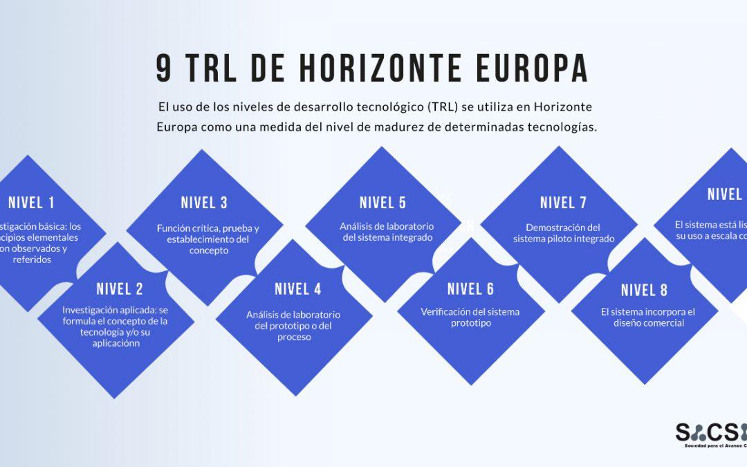 Los niveles TRLs en Horizon Europe