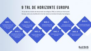 niveles TRL Horizonte Europa Horizon Europe
